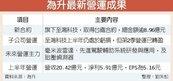為升子公司 獲台鐵8.96億標案