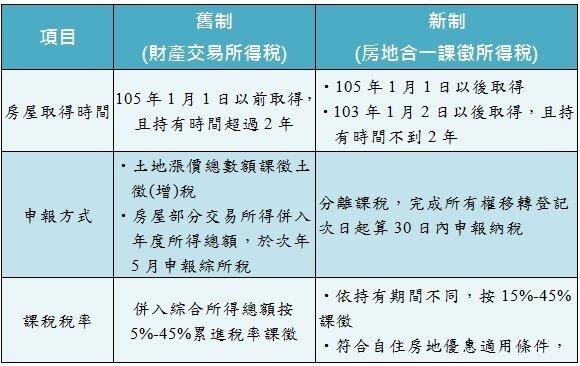 表一、售屋所得適用新制、舊制比較。(資料來源:永慶房產集團)