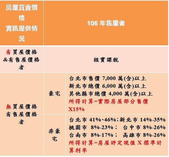 表二、出售房屋交易所得計算(適用舊制)