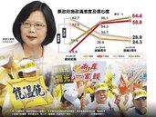 520小英執政2周年 民調不滿意度飆58.8%