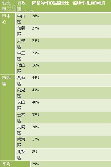 表、台北市近3個月降價物件的網路點閱量比一般物件增加的幅度