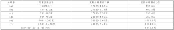 電費分級距計算公式(圖/翻攝自崔媽媽基金會)
