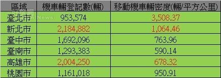 新北市機車數量全國第一。(行政院環保署截至107年3月資料 製圖/陳韋帆)
