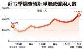 景氣增溫 人力需求飆3年新高