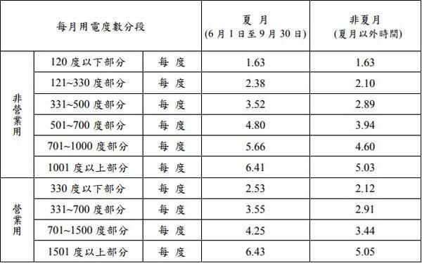 時間電價(圖取自台電網站)