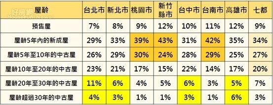 七都會區消費者七未來購屋偏好選擇-屋齡。(永慶房屋提供)