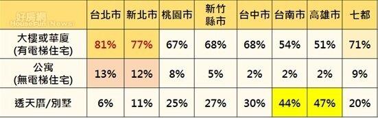 七都會區消費者七未來購屋偏好選擇-型態。(永慶房屋提供)