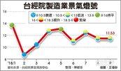 製造業景氣不振 連4月黃藍燈