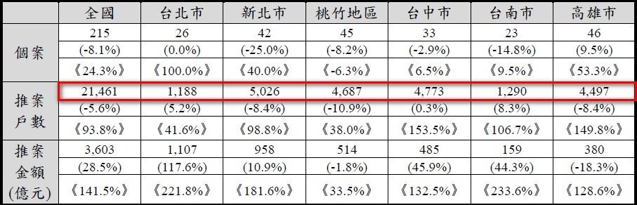 國泰房產指數