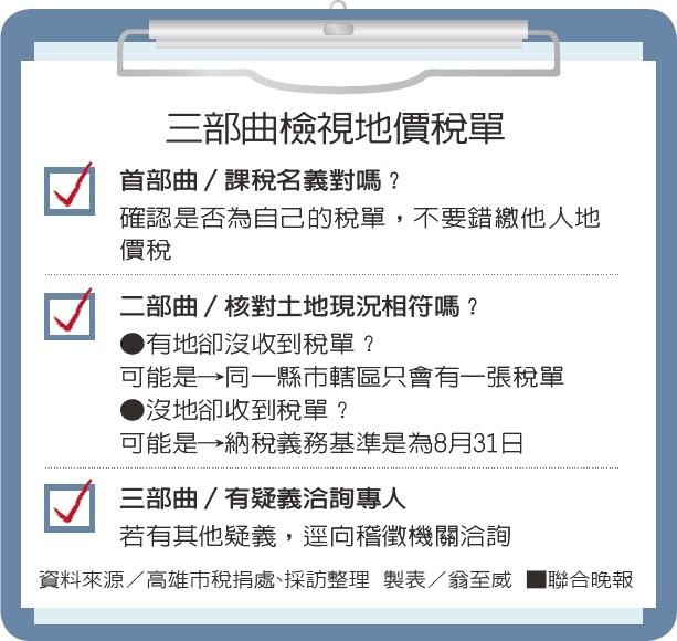 三部曲檢視地價稅單資料來源/高雄市稅捐處、採訪整理 製表/翁至威
