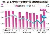 10月新增房貸 五大銀行9個月新高