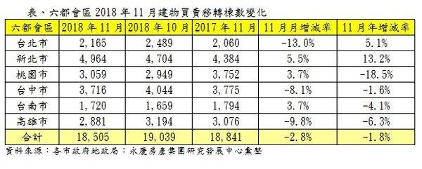 表、六都會區2018年11月建物買賣移轉棟數變化