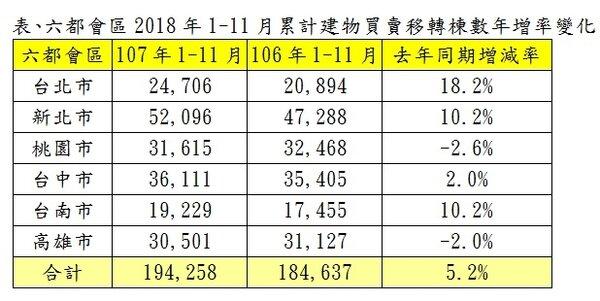表、六都會區2018年1-11月累計建物買賣移轉棟數年增率變化