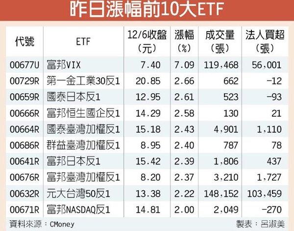 昨日漲幅前10大ETF
