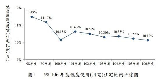 98-106 年度低度使用(用電)住宅比例折線圖。圖/營建署