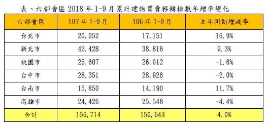 表、六都會區2018年9月建物買賣移轉棟數變化