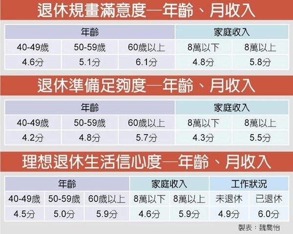 退休規畫滿意度─年齡、月收入/中時電子報