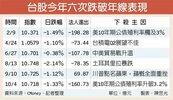 資金撤出亞洲 台股6破年線