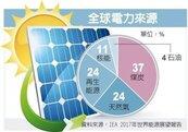 抗暖化 聯合國籲2050年杜絕燃煤發電