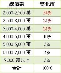 表、雙北市近一年高總價住宅總價帶交易比重