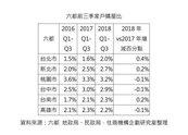 台北每百戶2戶買房 桃園台中人來了買氣沒來