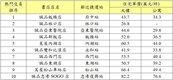 2018十大文青宅出爐 板南線5站入榜超燙手!
