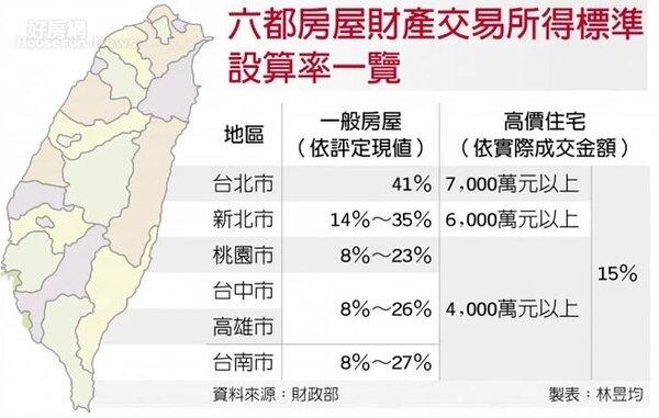六都房屋財產交易所得標準設算率一覽