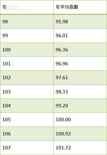 消費者物價指數:房租類  基期:105年=100 (資料來源:主計處)