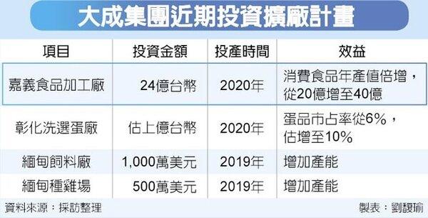 大成集團近期投資擴廠計畫。