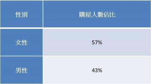 2018年雙北市兩性購屋佔比。(資料來源/永慶房屋成交資料)