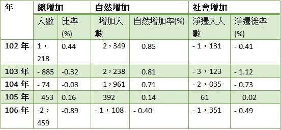 表一 高雄市人口變動統計(民國102年至106年)