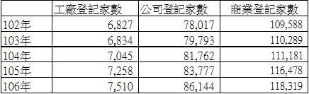 表二 高雄市工廠、公司及商業登記總數(民國102年至106年)