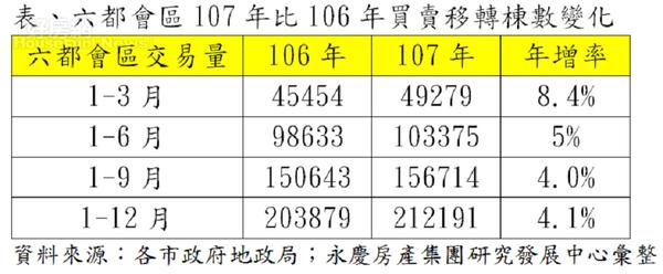 六都會區107年比106年買賣移轉棟數變化