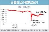日圓閃電升值 7分鐘狂漲4%