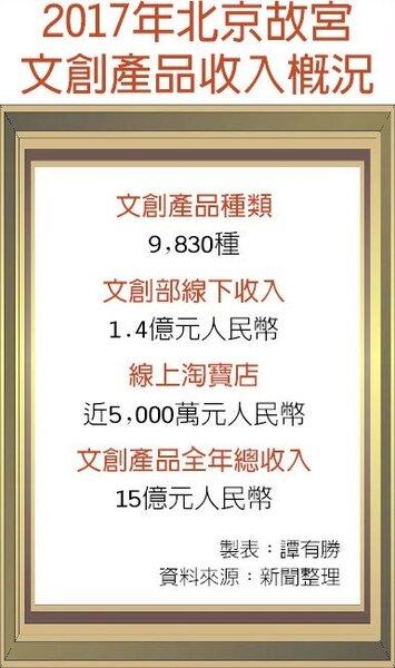 2017年北京故宮文創產品收入概況。