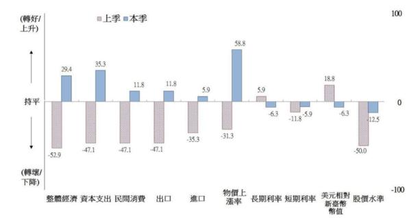 台灣地區調查結果(對六個月後的預期)。圖/國發會提供