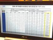 竹北公告地價近10年低於新豐 被批助長養地歪風