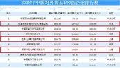 陸外貿前十大企業台資占四家 貿易戰台灣恐受波及