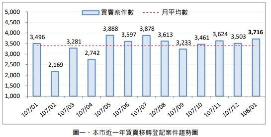 桃市地政局公布最新實價登錄數據。(圖/桃園地政局網站)