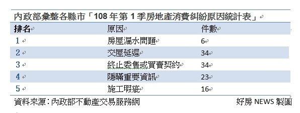 內政部彙整各縣市「108年第1季房地產消費糾紛原因統計表」。