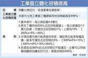 內政部修法 丁種用地容積最高400%