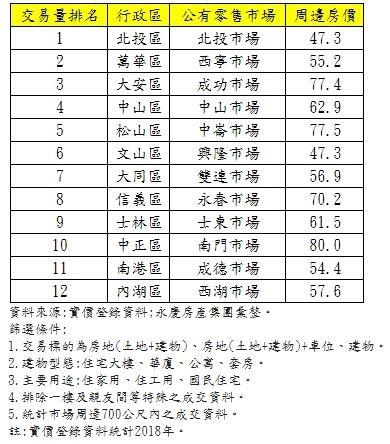 北市12公有市場周邊房交易量排名。(圖/永慶房屋)