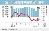 貿易戰衝擊 台外銷接單連六月負成長