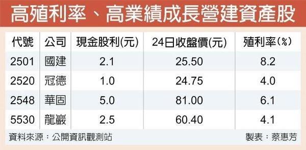 高殖利率、高業績成長營建資產股。