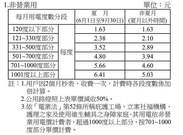 住宅用電電價。(台電提供)