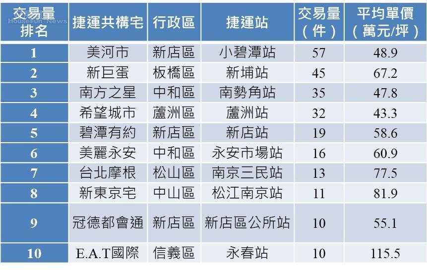 近一年雙北市捷運共構宅交易量與房價(萬/坪)(永慶房屋提供)