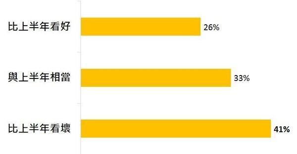 消費者認為2019年下半年國內經濟表現如何?(圖/永慶房屋)