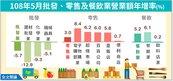 5月批發業年減5.7% 零售、餐飲年增3%、5.2%