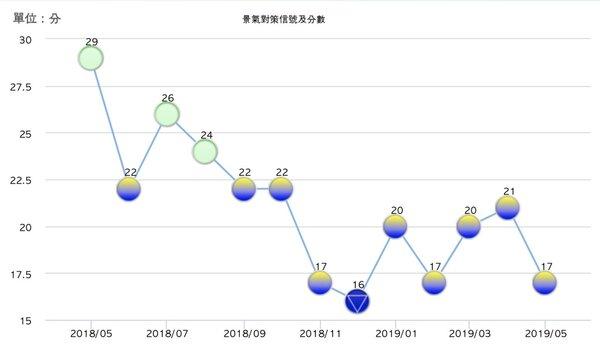 國發會27日公布5月景氣對策信號,綜合判斷分數為17分,較4月下降四分,只差一分就要落入景氣低迷的藍色憂鬱,為今年以來第二度以一分之差力守黃藍燈。(圖/國發會提供)