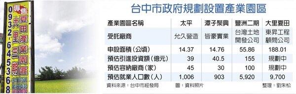 台中市政府規劃設置產業園區。(中時)